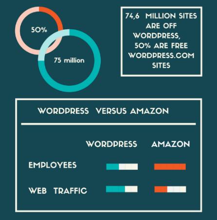 wordpress-stat4