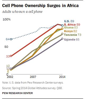 cellphones-in-africa