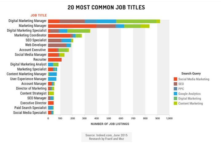 20 tops jobs
