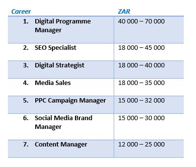 7 jobs digital